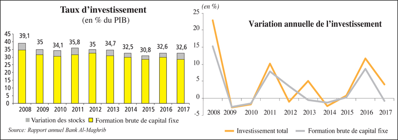 taux_investissment_036.jpg