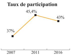 taux_participation_072.jpg