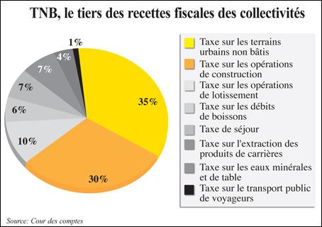 Taxe Sur Terrains Non Batis L Economiste