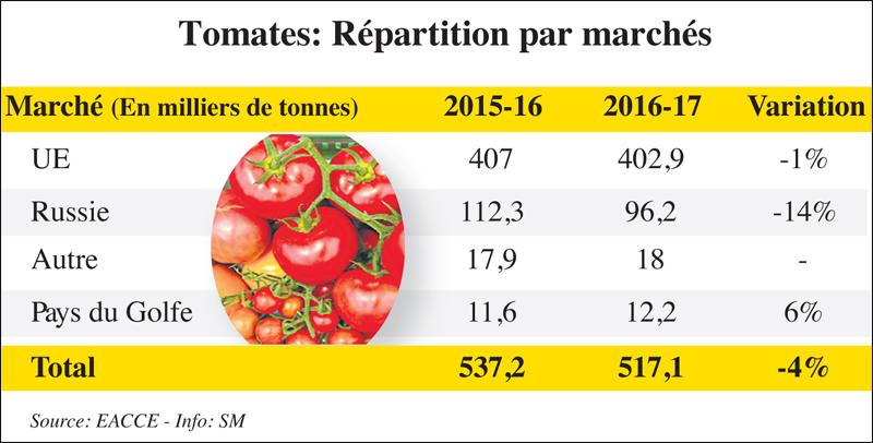 tomate_repartition_035.jpg