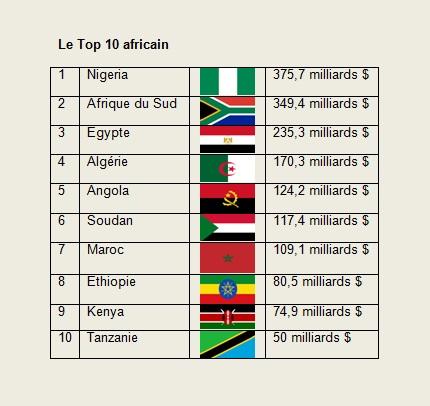 top_10_afrique_pib.jpg