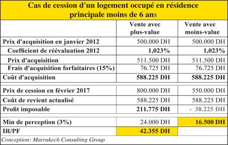 Taxe sur les profits immobiliers derri re l exon ration la r sidence survei - Droit du locataire en cas de vente du logement ...