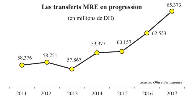 transferts_mre.jpg