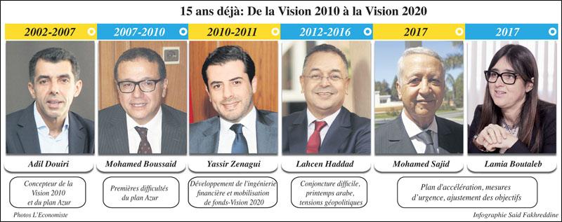 2020_tourisme