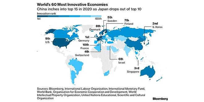 Économies les plus innovantes: Le Maroc encore out du classement Bloomberg