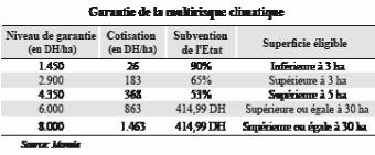 Multirisque climatique La Mamda «inondée» de demandes