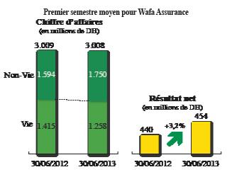 Résultats semestriels Wafa Assurance en petite forme