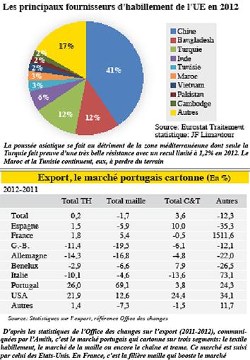 Exportations textile: Guerre des chiffres