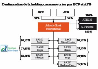 BCP prépare son offensive africaine