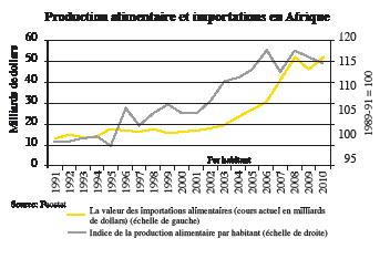 Comment l'Afrique peut créer des emplois