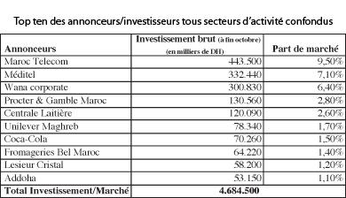 Investissements publicitaires La télé en perte de marché