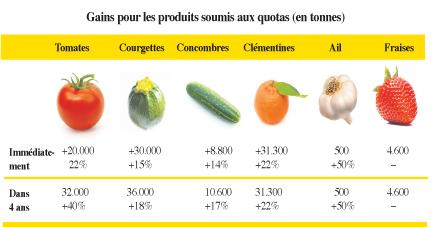 calendrier de traitement tomate pdf