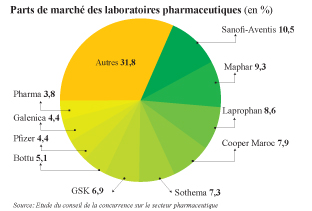 Industrie pharmaceutique La Concurrence épingle les profits déguisés