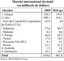 Le business du halal Des marchés à prendre pour le Maroc