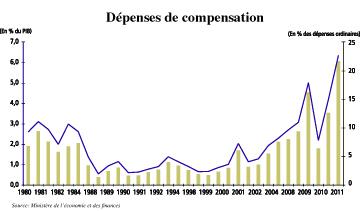 Rapport de Bank Al-Maghrib: L'urgence, la compensation et les salaires à plafonner