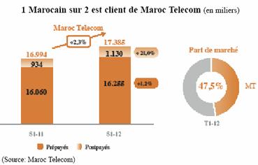 Maroc Telecom privilégie la rentabilité